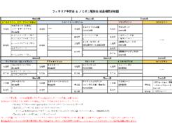日本一分かりやすいフィラリア予防薬&ノミダニ駆除薬