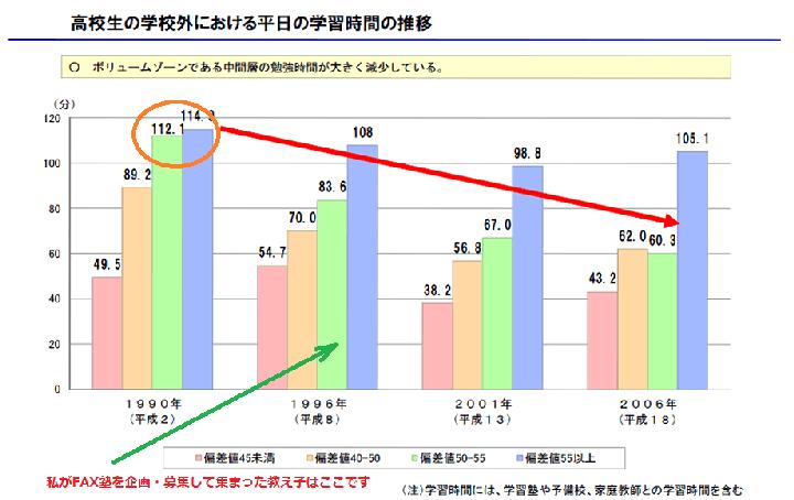 文科省:高校生の現状(2014年公表)
