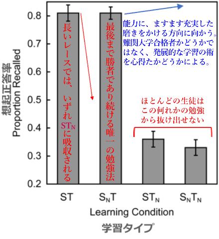 勉強法の違いによる長期記憶の差