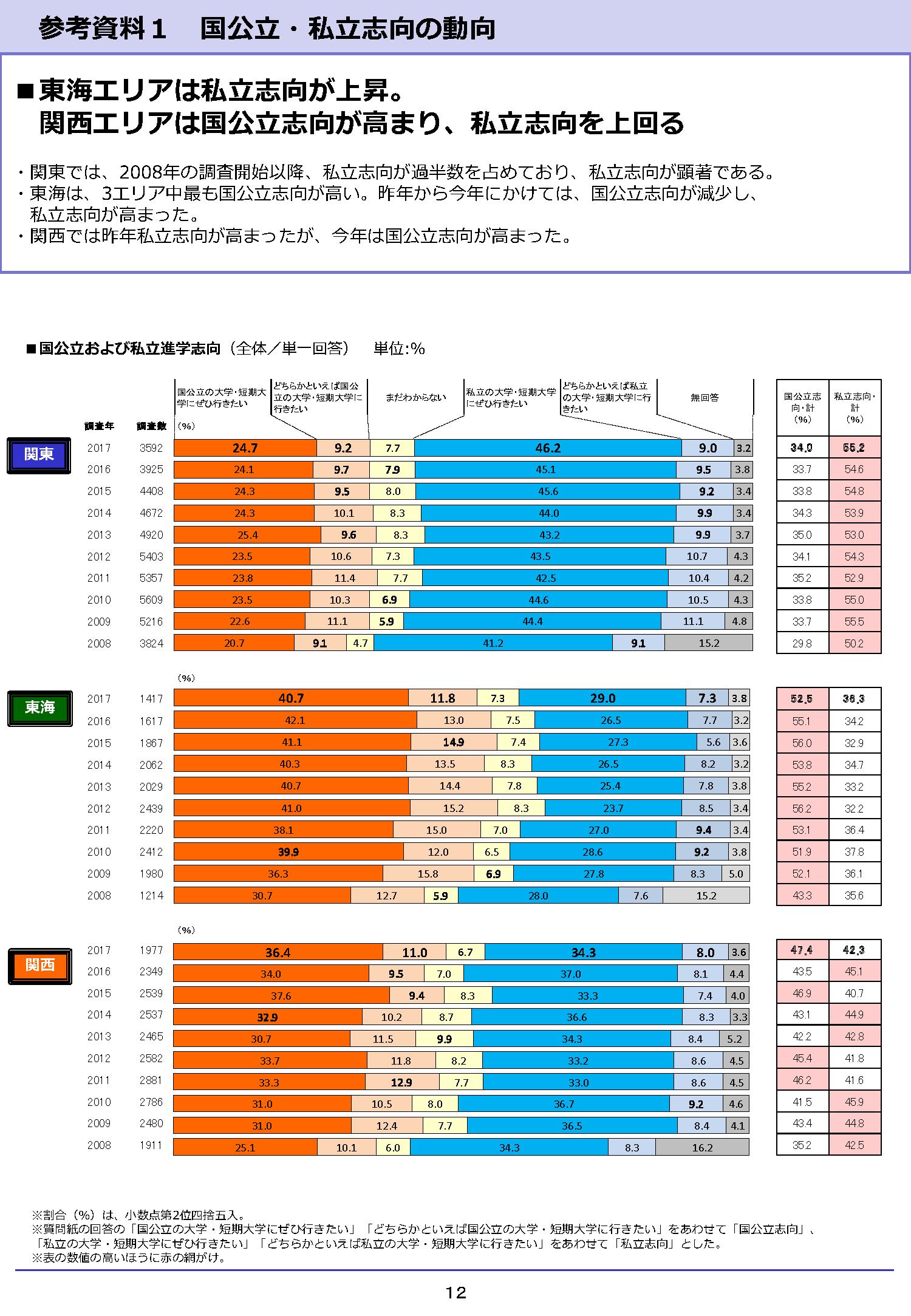 進学ブランド力調査2017に見る地域差