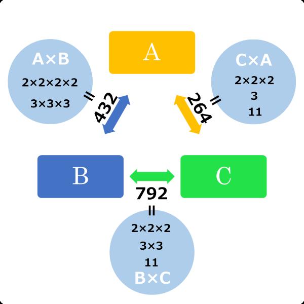 3文字の計算