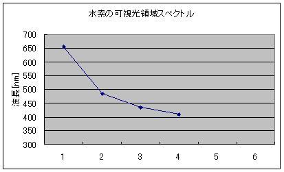 バルマー系列スペクトル図