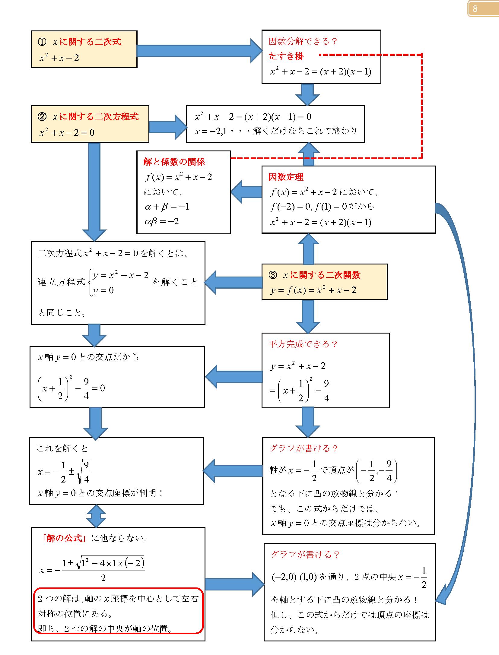 二次式・二次方程式・二次関数の関係性理解マップ