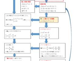 二次式・二次方程式・二次関数を体系的に理解する(超初級1)