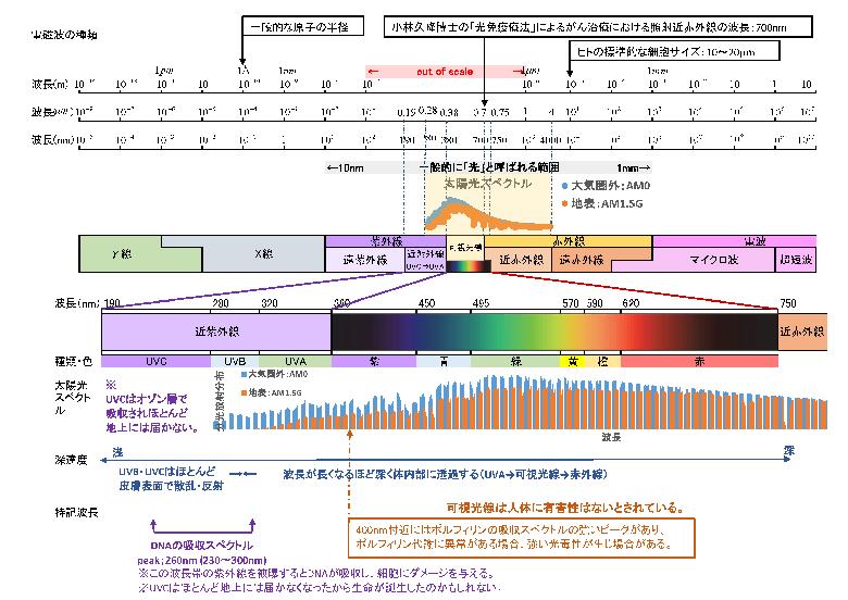 電磁波の中の太陽光線