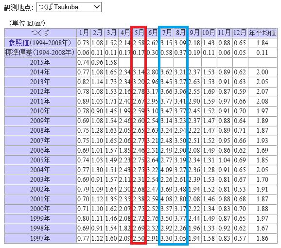 日積算紅斑紫外線量の月平均値 年度別表