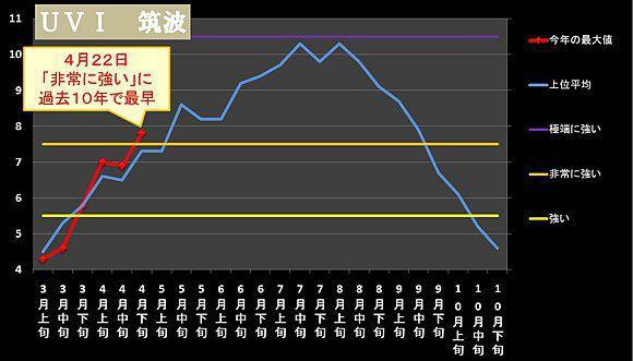 日本気象協会2015年紅斑紫外線量グラフ