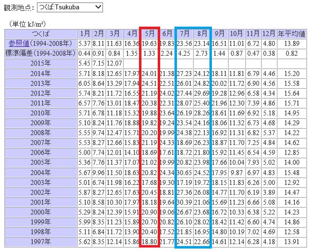 日積算UV-B量の月平均値 年度別表