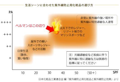 SPFとPA 紫外線防止効果はどのあたりを選べばいい?