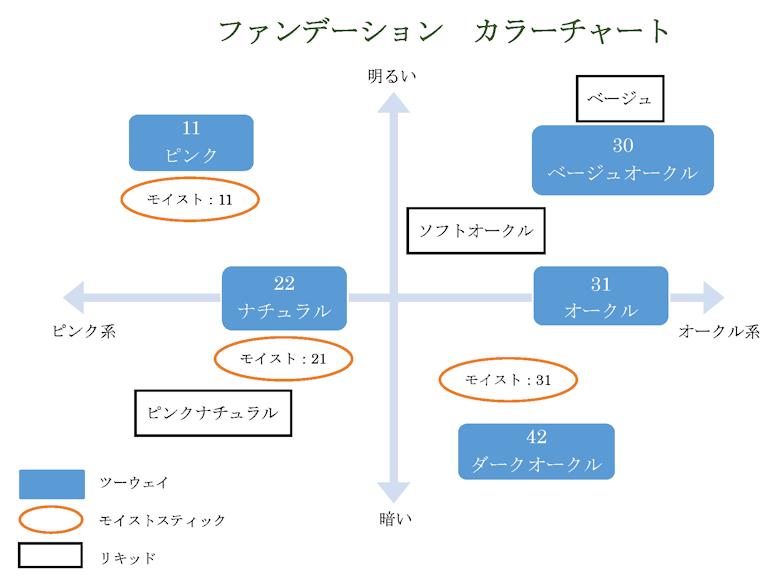 ファンデーション カラーチャート